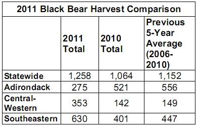 2011 Black Bear Harvest Comparison