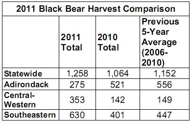 2011 Black Bear Harvest Comparison
