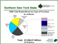Northern New York Tourism Expenditures by Type - Small