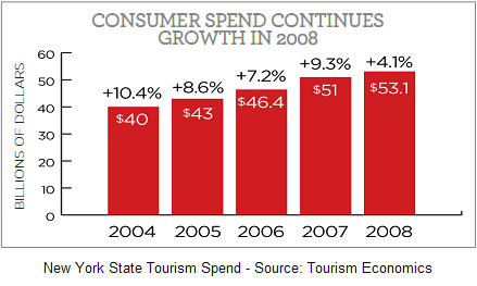 NYS Tourism Impact