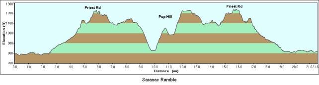Saranac Ramble