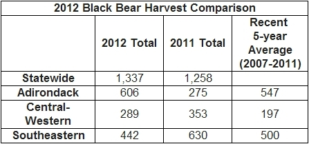 2012 New York Bear Harvest