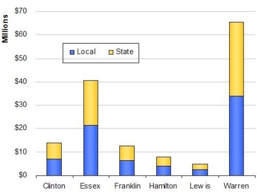 Adirondacks, Tourism-generated Taxes 2007