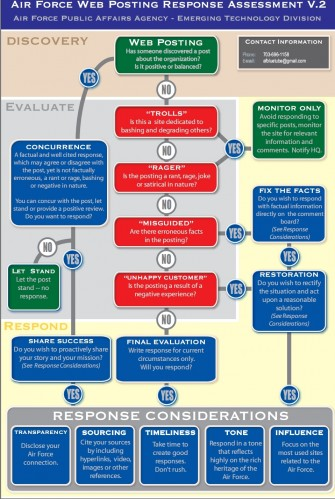 Air Force Web Posting Response Assessment v.2