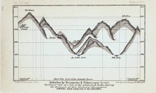 Altitudes by Barometer & Telescopic Level