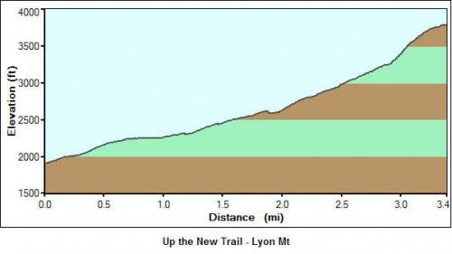 Lyon Mt - New Trail Profile