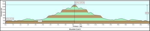 Mountain Goat 2 Guide Board Road